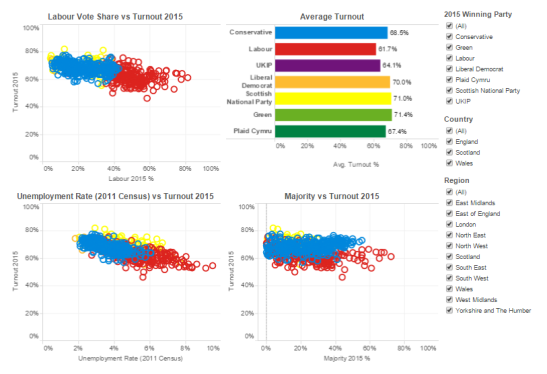 Data: British Election Study. Visualisation: Tableau.
