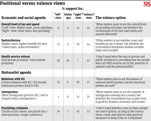 Valence views, where the detail of policy does not matter, compares well against positional views. (Source: New Statesman)