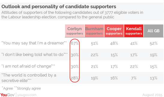 Supporters of Jeremy Corbyn had a distinct outlook compared to the other candidates. (Source: YouGov)