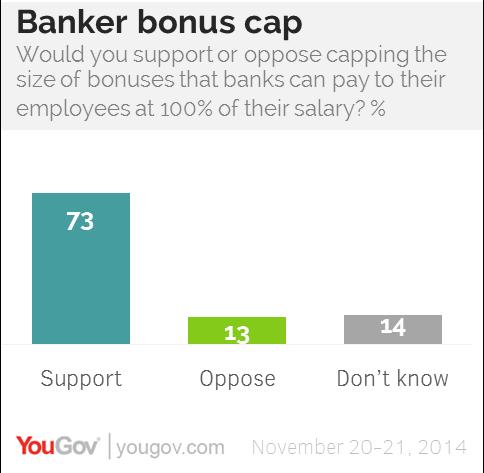 After its implementation, the banker bonus cap remains popular. (Source: YouGov)