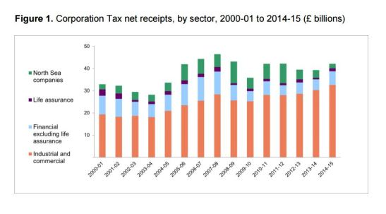 Corporation tax receipts are now closing on their pre-2008 peak. (Source: HMRC)