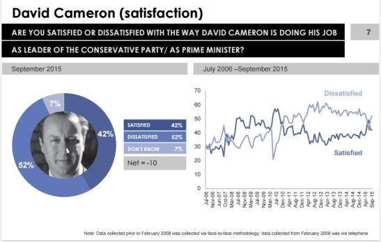 Ipsos MORI track public satisfaction with key political figures. (Source: Ipsos MORI)