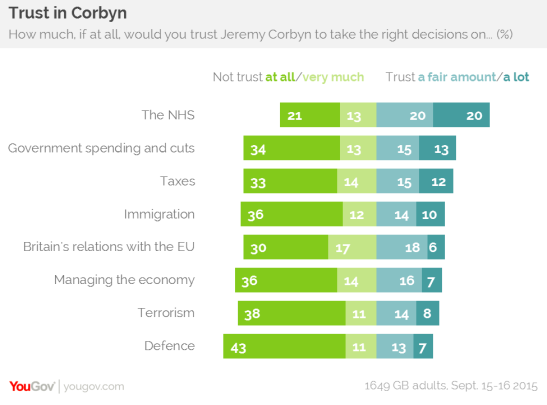 Mr Corbyn's perception of trustworthiness is generally negative. (Source: YouGov)
