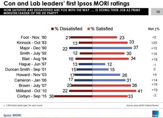 Ipsos MORI asks questions about favourability of party leaders. (Source: Ipsos MORI)