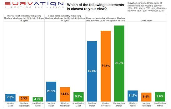 Survation-Muslims-poll-tableau