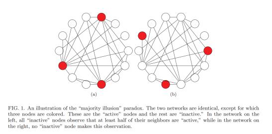 friendship-paradox-majority-illusion-paper