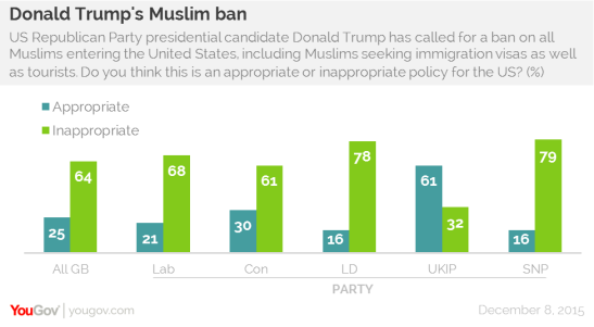 the-silent-majority-yougov-trump-uk