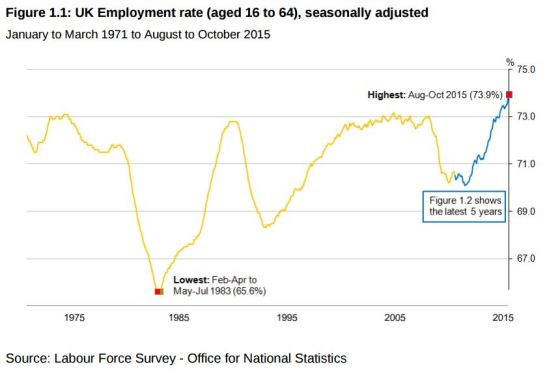 A-Recurring-Error-ONS-Employment-Rate.JPG
