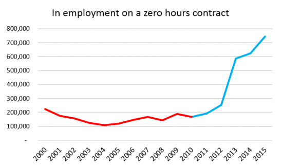 A-Recurring-Error-Zero-Hours