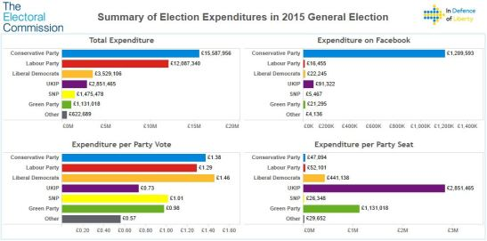 electoral-commission-2015-general-election-dashboard