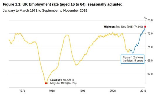uk-labour-market-statistics-sep15-nov15