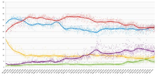 UK_opinion_polling_2010-2015-wikimedia-commons.png