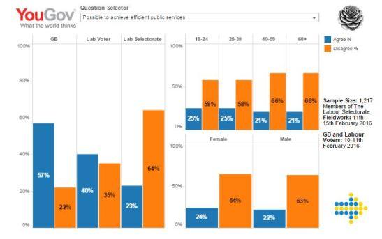 Election-Data-YouGov-Poll-III