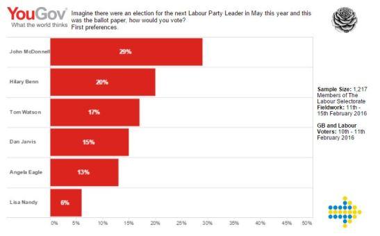 Election-Data-YouGov-Poll-IX