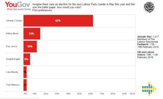 Election-Data-YouGov-Poll-VII