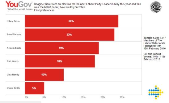 Election-Data-YouGov-Poll-X