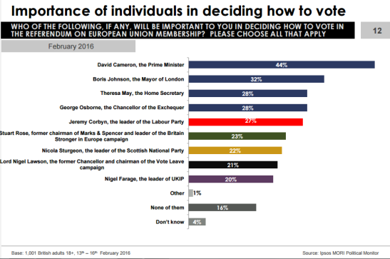 Ipsos-MORI-Political-Monitor-2016-02-EUI.PNG