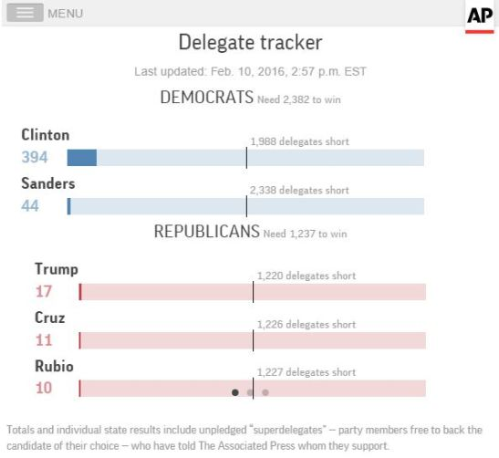Primaries-and-caucuses-Delegate-tracker-AP