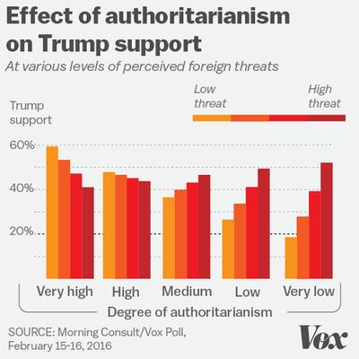 american-authoritarianism-vox-threats-trump.png
