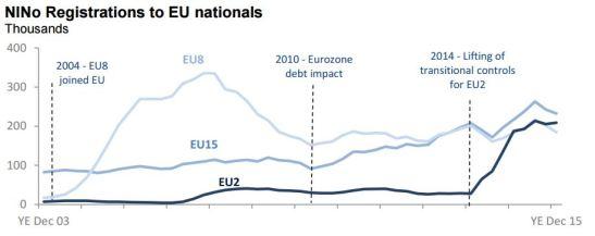 immigration-discrepancies-eu-dwp.JPG