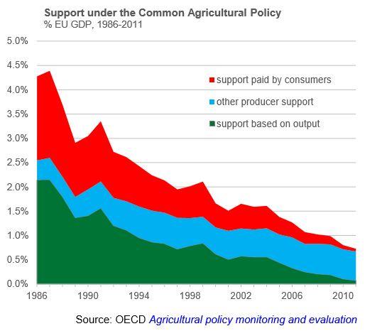 On-the-EU-Economic-Consequences-CAP