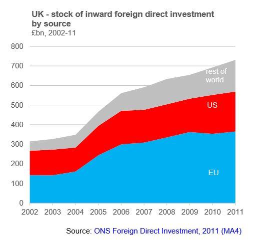 On-the-EU-Economic-Consequences-FDI