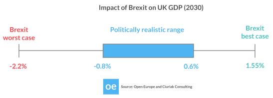 On-the-EU-Economic-Consequences-OE