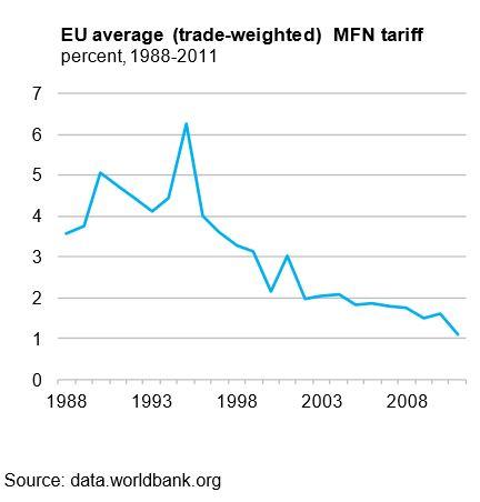 On-the-EU-Economic-Effects-MFT-average