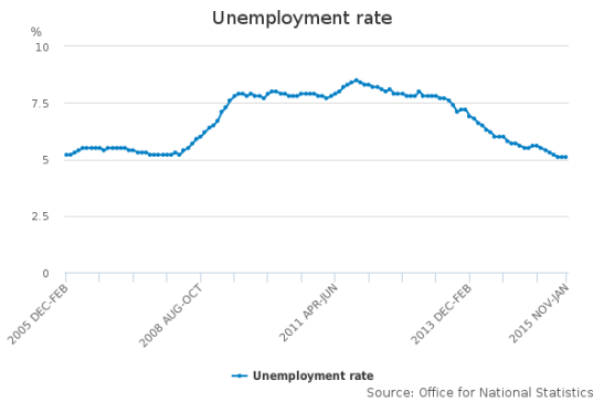 rebuilding-reports-unemployment-rate.png