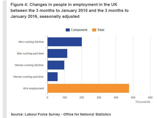 uk-labour-market-statistics-2016-03-change.JPG