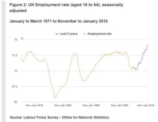 uk-labour-market-statistics-2016-03-employment