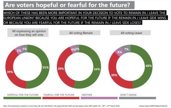 Ipsos-MORI-Political-Monitor-2016-03-EU-Remain-Leave.jpg