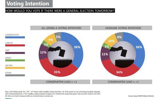 Ipsos-MORI-Political-Monitor-2016-03-HeadlineVotingIntention.JPG