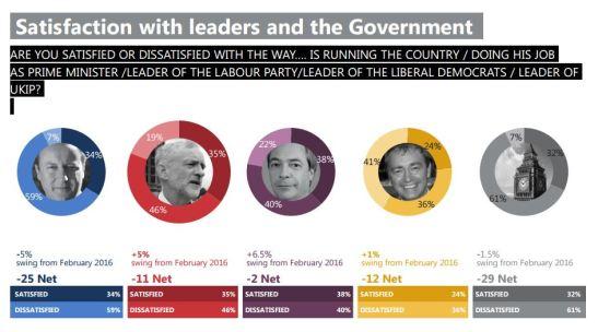 Ipsos-MORI-Political-Monitor-2016-03-Leaders.JPG