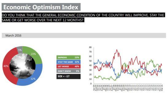 Ipsos-MORI-Political-Monitor-2016-03-Optimism.JPG