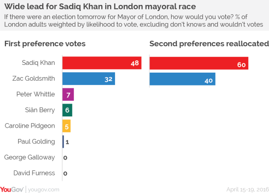 khan-stays-goldsmith-decays-yougov-1.png