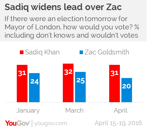 khan-stays-goldsmith-decays-yougov-2.png