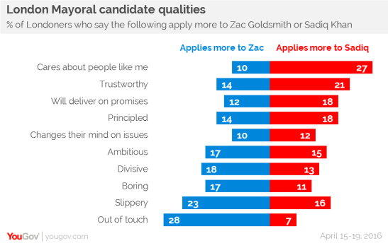 khan-stays-goldsmith-decays-yougov-3.png