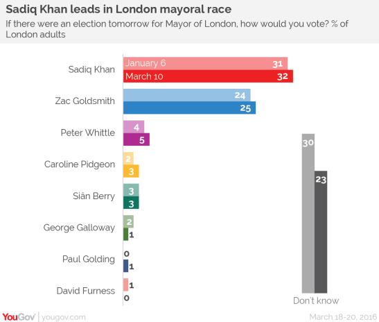 london-mayoral-election-yougov-vi.png