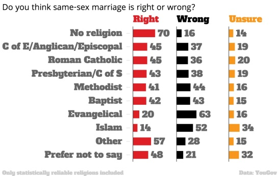 on-the-icm-poll-of-british-muslims-gay-marriage-yougov.jpg