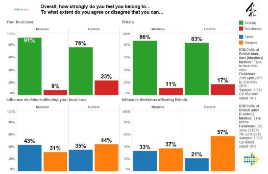 on-the-icm-poll-of-british-muslims-tableau-1.JPG
