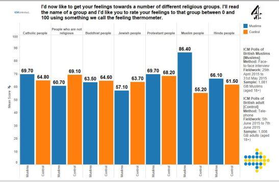 on-the-icm-poll-of-british-muslims-tableau-6.JPG