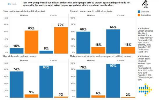 on-the-icm-poll-of-british-muslims-tableau-7.JPG