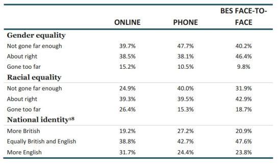 polls-apart-social-attitudes.JPG