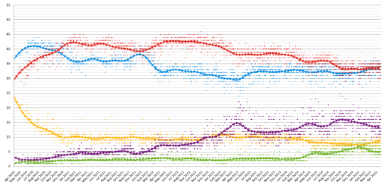 slogans-without-strategy-UK_opinion_polling_2010-2015.png