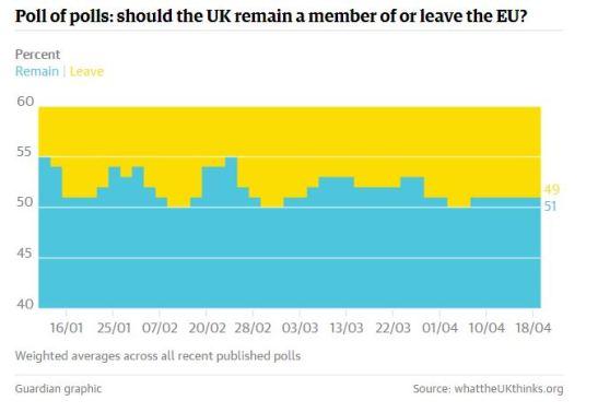 where-we-start-guardian-polls