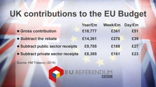 eu-membership-fees-bbc.jpg