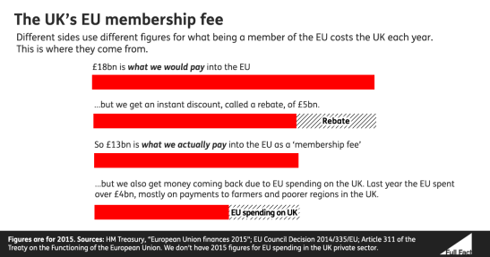 eu-membership-fees-full-fact