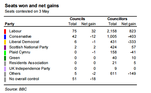 local-elections-in-2012-councillors