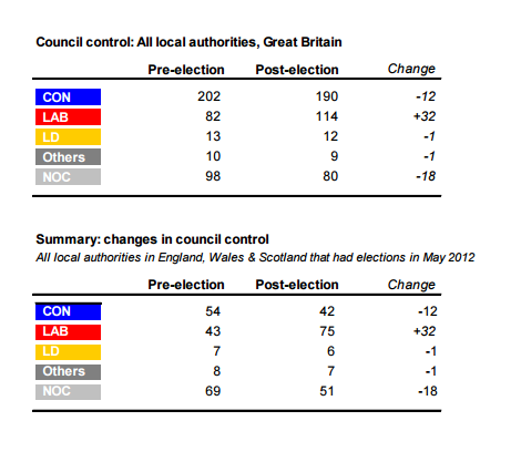 local-elections-in-2012-councils.PNG
